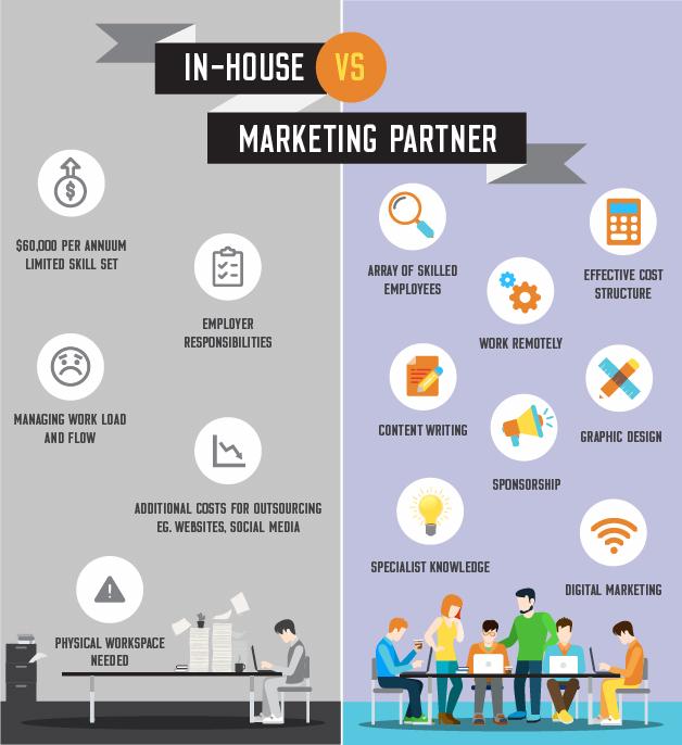 HGB Strategic Marketing In-House vs. Marketing partner